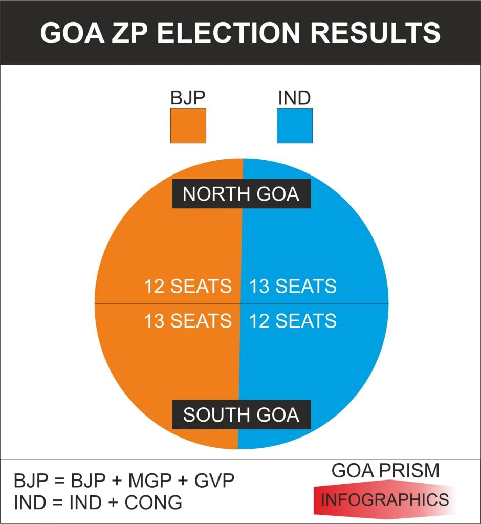 ZP ELECTION INFOGRAPHICS