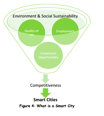 SmartCity-Source Ministry of Urban Development