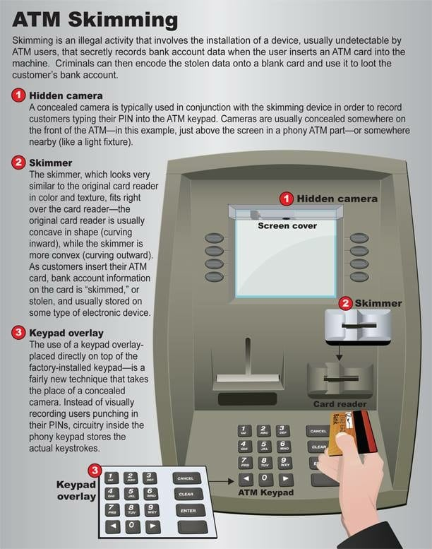 THE ATM SKIMMING PROCESS EXPLAINED. IMAGE USED FOR REPRESENTATIONAL PURPOSE ONLY