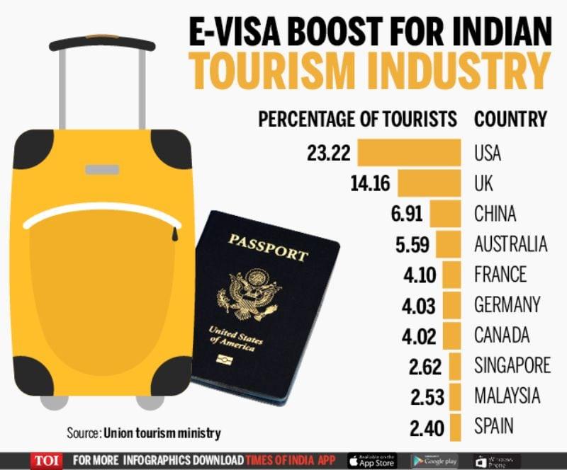 E-Visa TOI